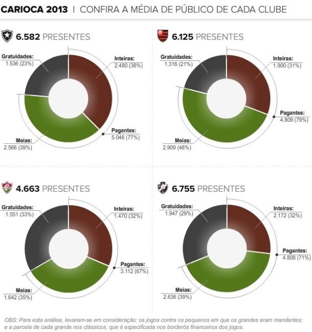 Média de público de cada time do rio em 2013 - fonte: globoesporte.com